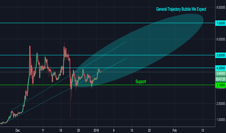 IOTUSD: IOTA about to shock us all again? (2x Potential)