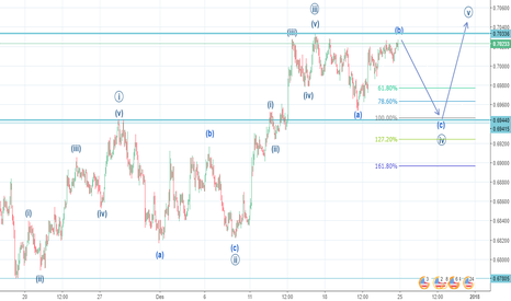 NZDUSD: Short-term NZDUSD: Leading diagonal