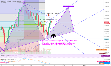 BTCUSD: BTCUSD Head & Shoulder Pattern Possibility