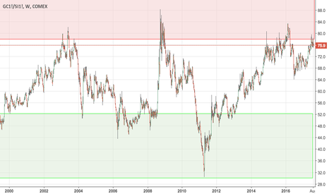 GC1!/SI1!: Gold-Silver-Ratio