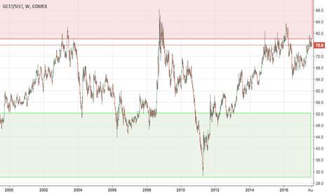 GC1!/SI1!: Gold-Silver-Ratio