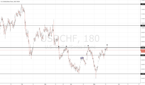 USDCHF: no comments