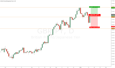GBPJPY: GBPJPY - 2BR along with uptrend