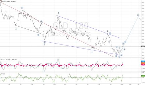 GLD: Ending diagonal should now quickly retrace deeply ~78% to (A)
