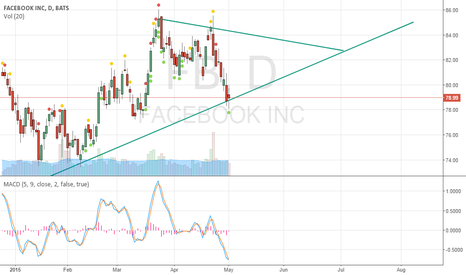 FB: At major support.. will bounce back from here