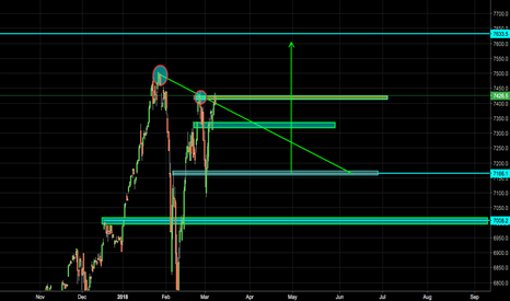 IXIC: NASDAQ! LONG OR SHORT?!