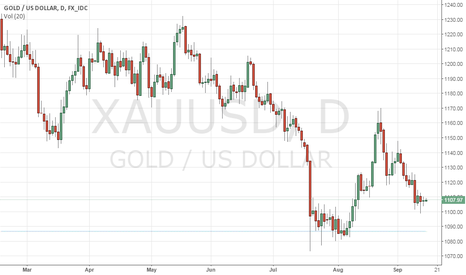 XAUUSD: GOLD: Holds Above Key Support