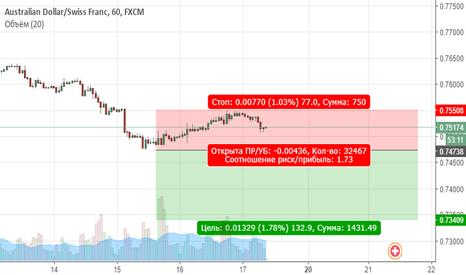 AUDCHF: AUDCHF. Цена продолжает находиться в медвежьем тренде
