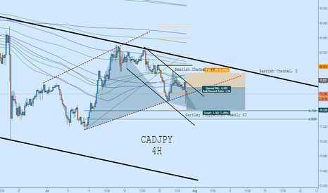 CADJPY: CADJPY Short: Downtrend Continuation to Gartley Completion