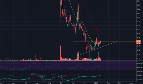 JAGX: JAGX Ascending Triangle Potential Breakout