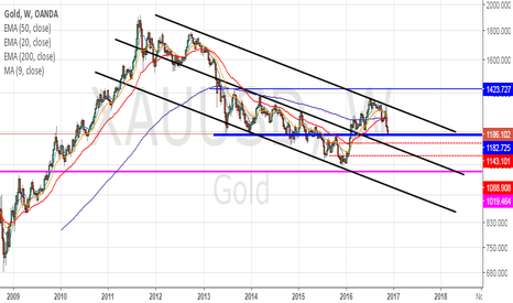 XAUUSD:  break below 1182.725 takes gold to 1143 - 1088.00 - 1019.00