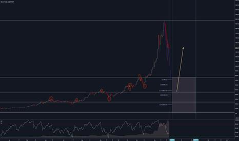 BTCUSD: Bitcoin Long after a correction