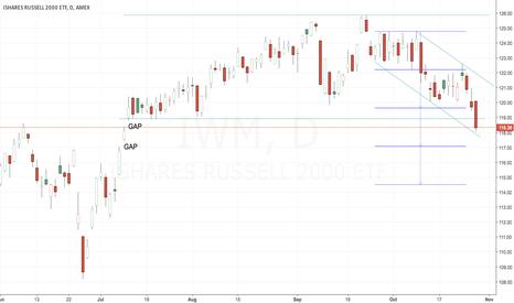 IWM: Downside Breakout