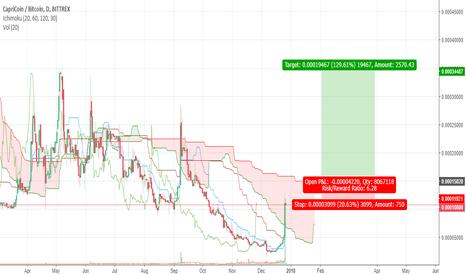 CPCBTC: Capricoin 5,000%+ gains possible longterm.  Ichimoku Analysis.