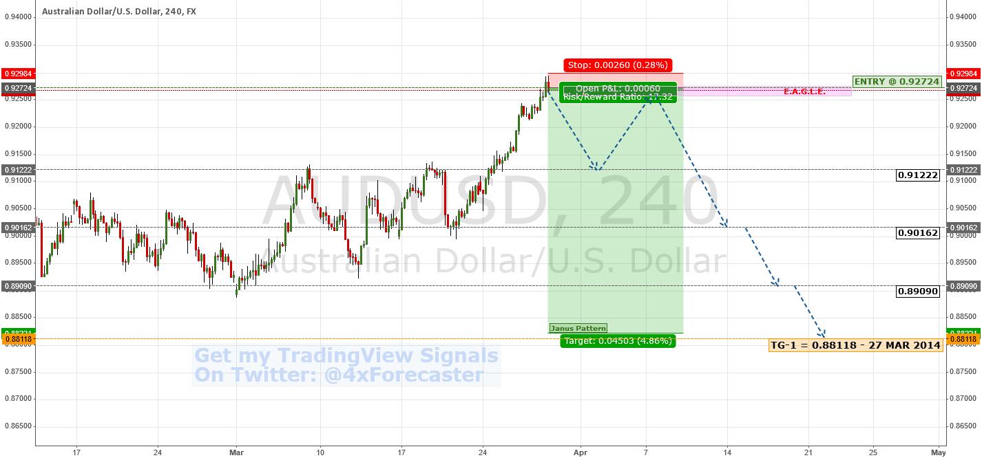 Trade Opp: $AUD Short Potential | $USD #RBA #FED #Forex