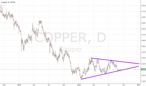 COPPER: triangle formed. Buy now