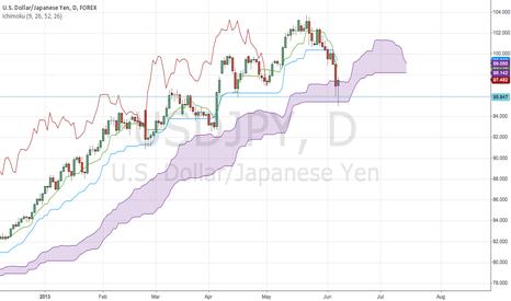 USDJPY: USD/JPY Bullish Pin Bar