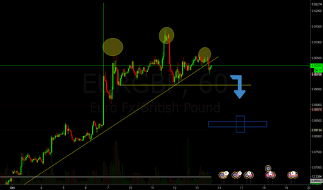 EURGBP: Posibles cortos para las proximas jornadas.