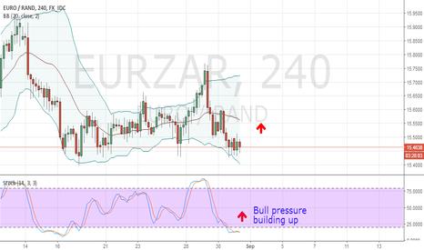 EURZAR: EURZAR Buy Set Up-31.08.2017