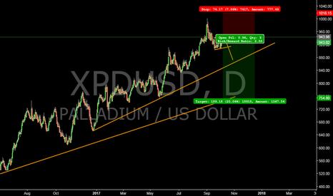 XPDUSD: palladium long term short trade #ev #xpdusd