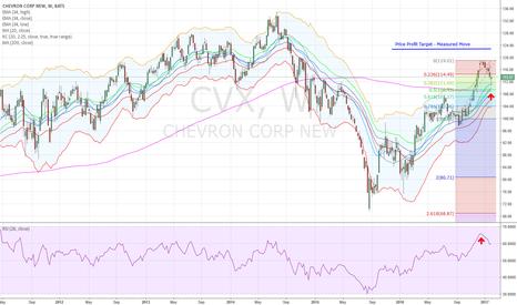 CVX: CVX - Swing Trade Long