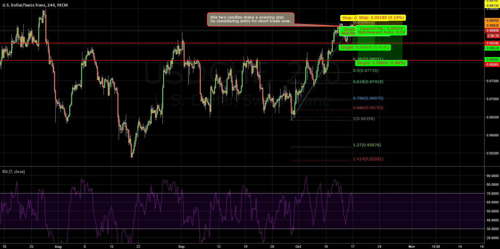 USDCHF: A double head is coming