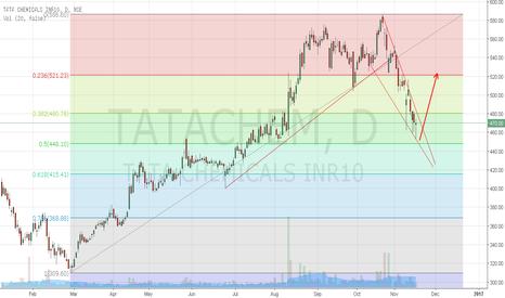 TATACHEM: Tata Chemicals ready to breakout upward