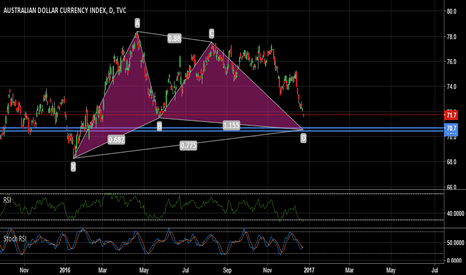 AXY: AUD Index _ Daily