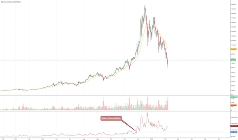 BTCUSD: Bottom will not be in until the average true range evens out?