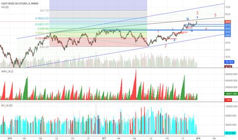 CL1!: Ropa - bliski koniec fazy wzrostów