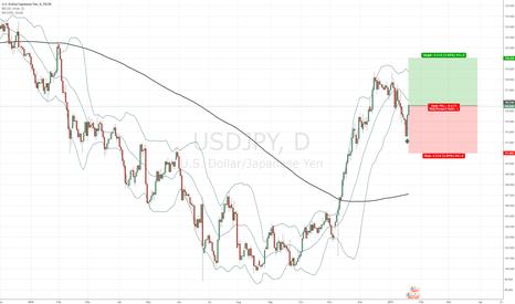 USDJPY: USD/JPY  on daily chart