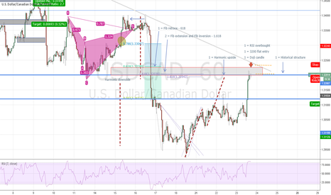USDCAD: #USDCAD (H1) - Building a case for #Short