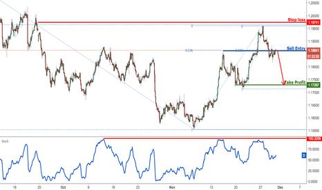 EURUSD: EURUSD remain bearish for a drop from here