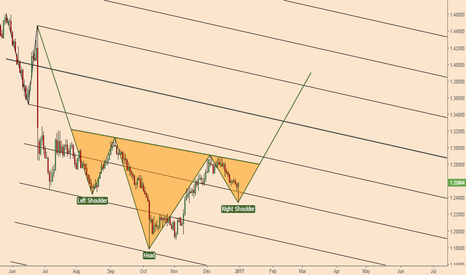 GBPCHF: GBPCHF; Bullish H&S Calls For More Gains