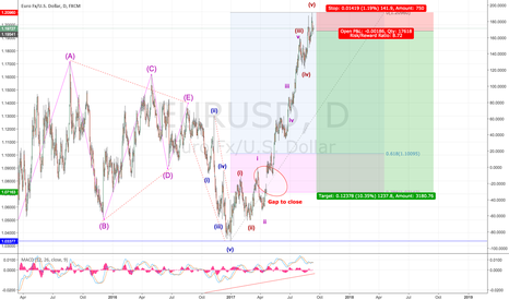 EURUSD: Are we ready for a re-tracement? wave 2? gap closing?