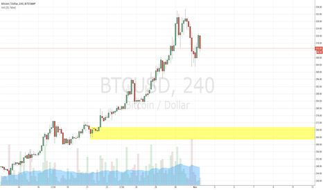 BTCUSD: The Next Demand Zone