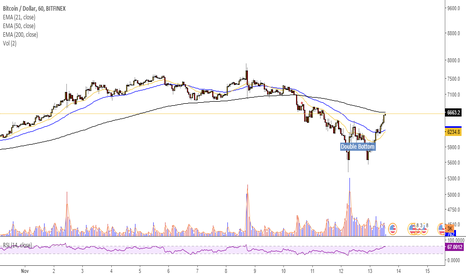 BTCUSD: Double bottom on hourly