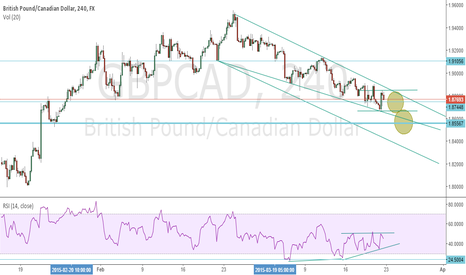GBPCAD: GBPCAD Long 2 areas waiting for price action