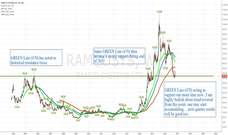 RAMCOSYS: Accumulate RAMCO SYSTEMS trend reversal expected in 2 weeks time