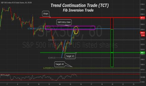 SPX500: S&P500 Bearish Trend Continuation Trade (TCT)
