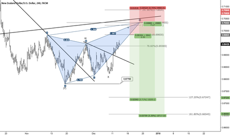 NZDUSD: NZDUSD - Decent opportunity to look for short