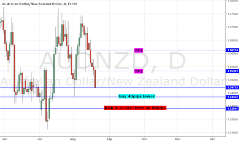 AUDNZD: AUDNZD - STAT TRADE: BUY AFTER A 5TH DAY OF SELLING; P=98.7%