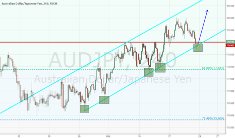 AUDJPY: Bouncing off strong 4HR Trend Line