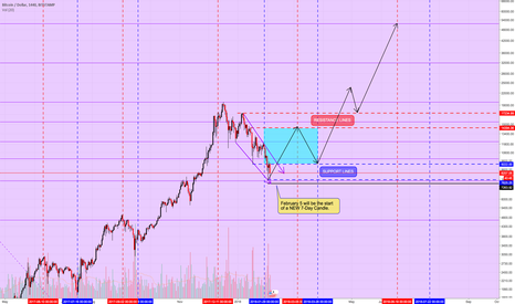 BTCUSD: NEW 7-Day Candle in 45 minutes...