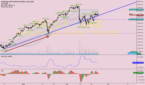 NQ1!: 6.250 are possible (this summer), if 5.730 & 5.550 holds ?!
