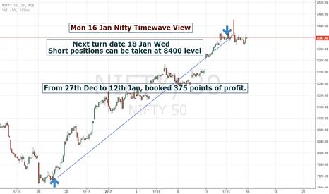 NIFTY: Mon 16 Jan Timewave View on Nifty