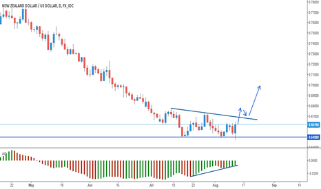 NZDUSD: NZDUSD: Bullish Engulfing at Major Support Level