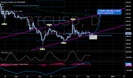 BTCUSD: Looks like a bullish entry here.