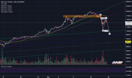 BTCUSD: BTC/USD - Still doing an ABC correction?