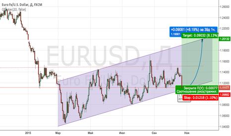 EURUSD: Long on EUR/USD